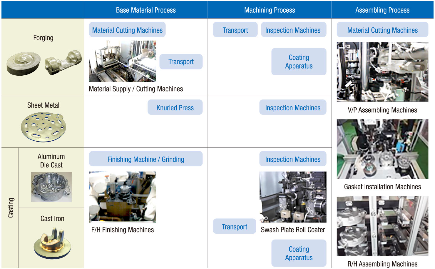 Automatic assembly machines with inspection function
